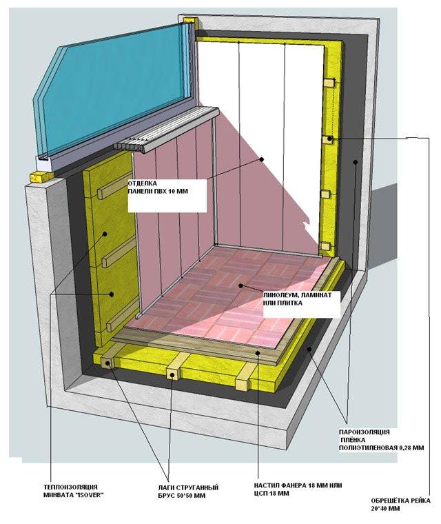 Утепление балкона изнутри парапета пенопластом инструкция..